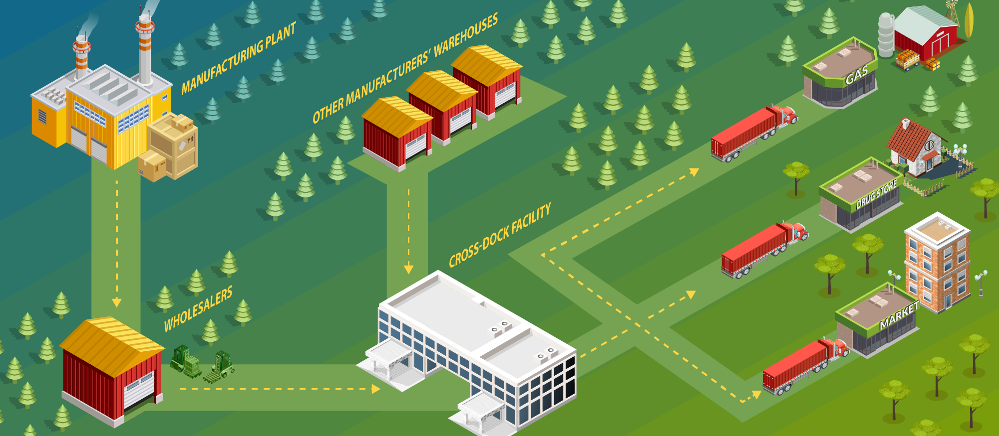 Distribution illustration: From manufacturing plant to Wholesalers, From other manufactucers warehouses to Cross-Dock facility to gas stations, drug stores and markets